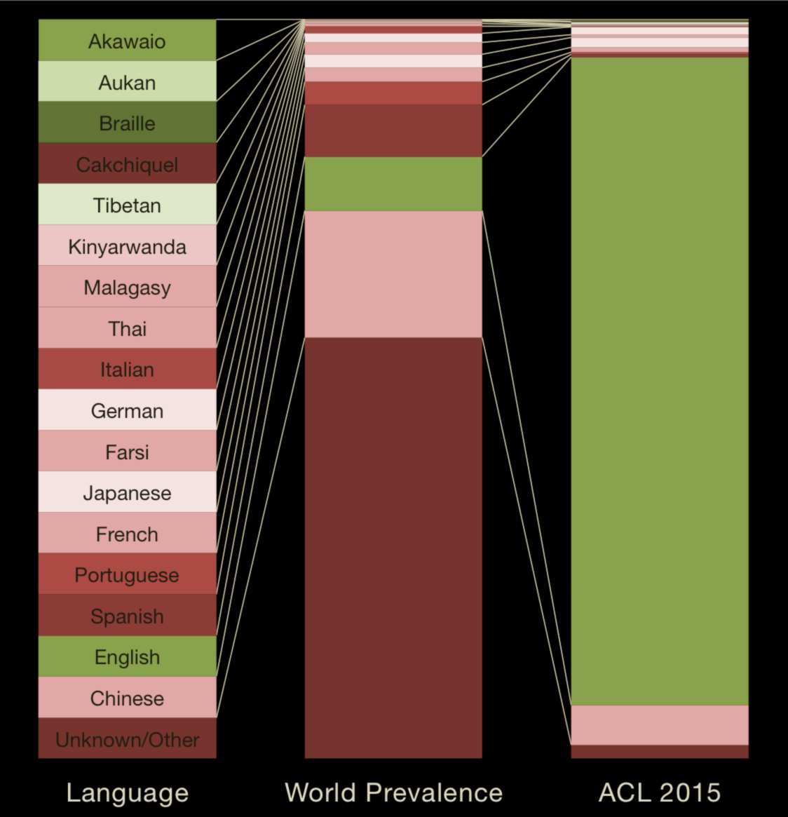 Languages at ACL 2015.